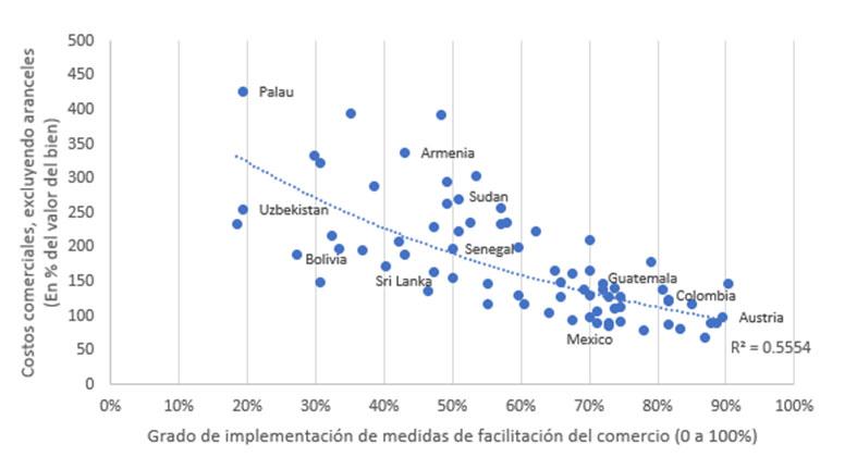 ARTICULO: La facilitación del comercio frente a la revolución tecnológica