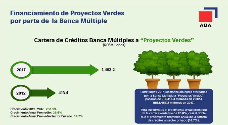 """Bancos múltiples RD aumentan su cartera para """"financiamientos verdes"""""""