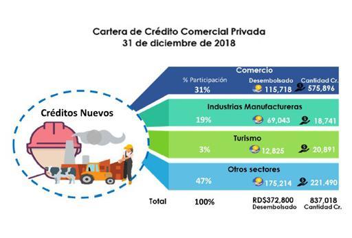 Superintendente de bancos informa créditos a sectores productivos crecieron 12.36%