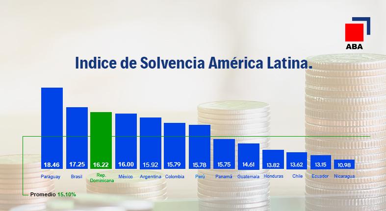 ABA resalta liderazgo regional en solvencia de los bancos dominicanos