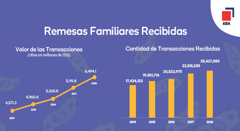 Envíos de remesas continúan en notable crecimiento