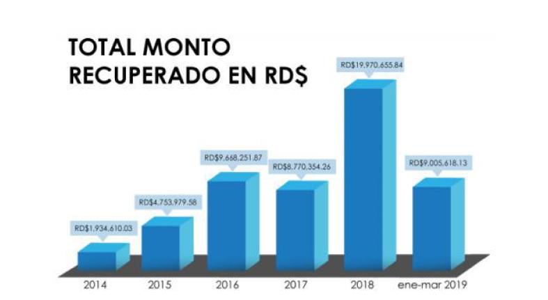 Superintendencia de Bancos ha recuperado más de RD$45 millones por reclamaciones de los usuarios en los últimos 5 años