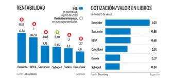 Santander, BBVA y Bankinter valorados como los más eficientes de la banca