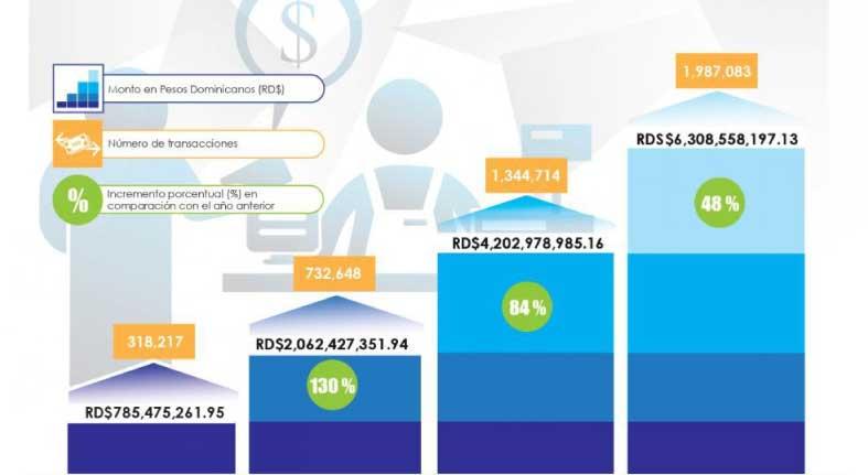 Transacciones en los Subagentes Bancarios incrementan un 48%
