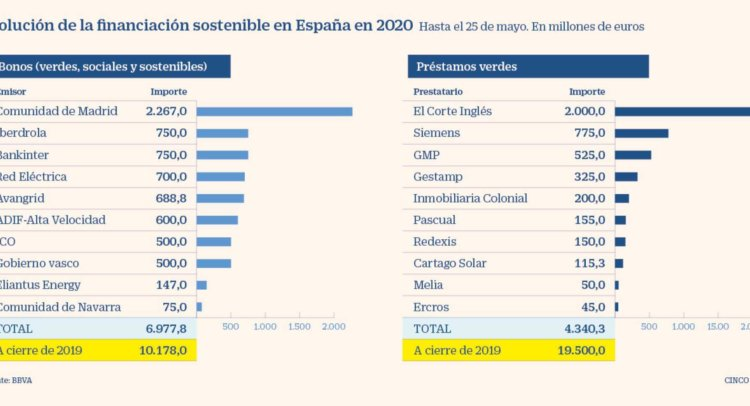 Financiación verde para la reconstrucción del mundo