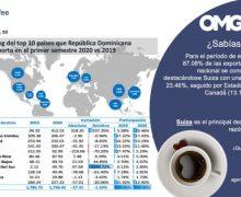 Exportaciones de RD crecen un 5.6% en primer trimestre 2020