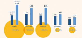 Las grandes tecnológicas baten récords en Bolsa