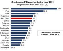 Banco Mundial y FMI pronostican crecimiento de 5.5 % en 2021 para República Dominicana